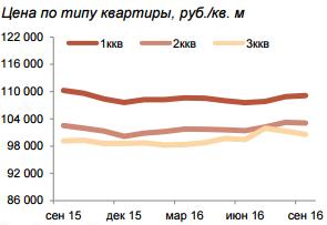 Также можно получить вторичное жильё и осуществить поиск по районам СПб.